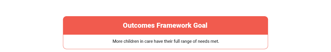 Outcomes framework - More children in care have their full range of needs met.